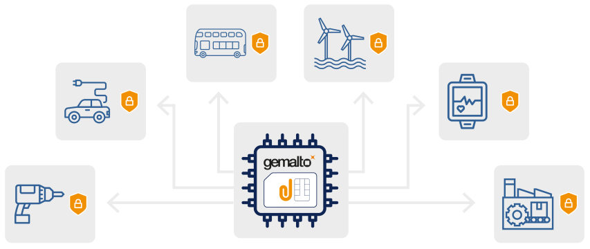 Interconnected IoT devices using Gemalto