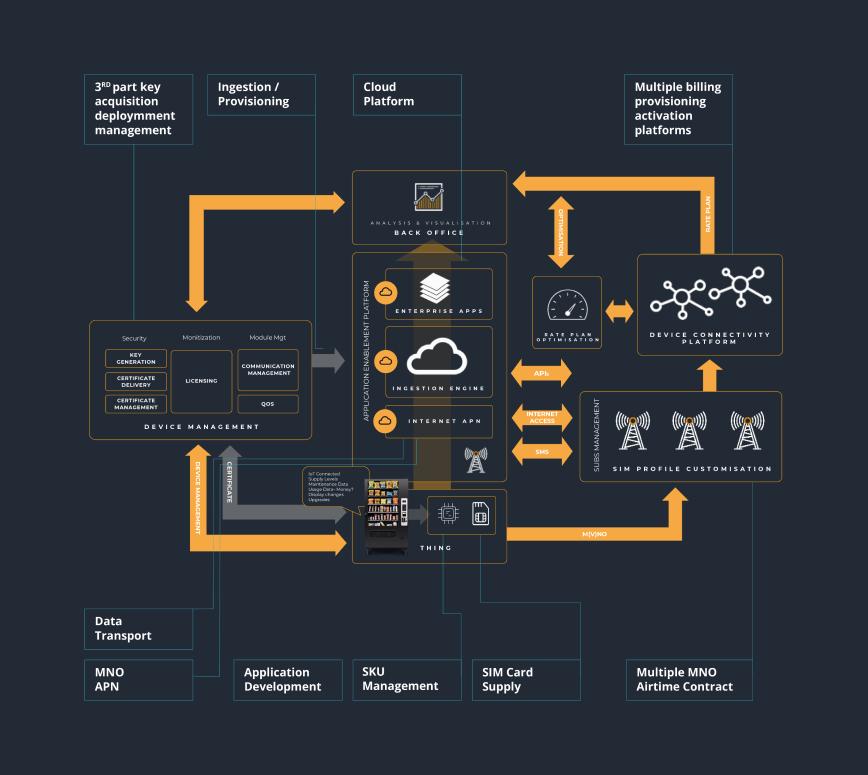 IoT planning diagram